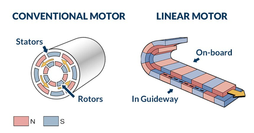 Conventional, linear motor comparison