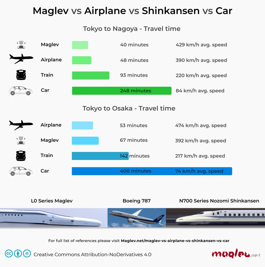 Maglev versus airplane versus high-speed rail versus car between Tokyo, Nagoya and Osaka